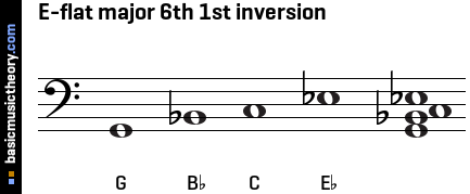 E-flat major 6th 1st inversion