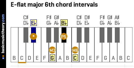 E-flat major 6th chord intervals