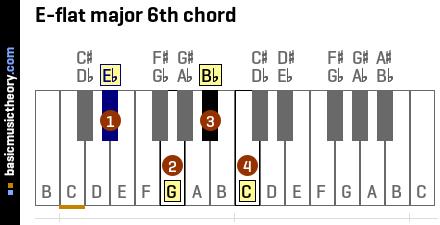 E Flat Chord Piano basicmusictheory.com: ...