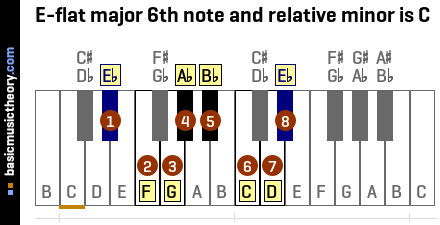 E-flat major 6th note and relative minor is C