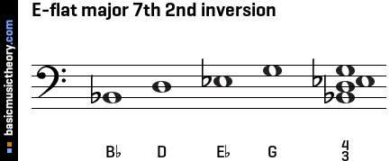 E-flat major 7th 2nd inversion