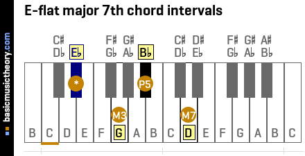 E-flat major 7th chord intervals