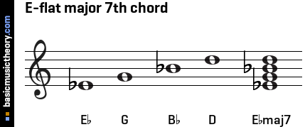 how to play e flat major on guitar