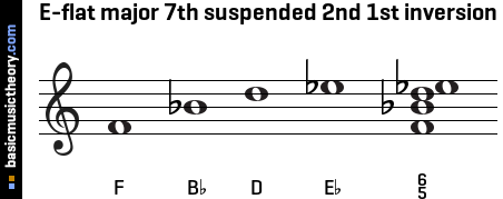 E-flat major 7th suspended 2nd 1st inversion