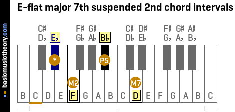 E-flat major 7th suspended 2nd chord intervals