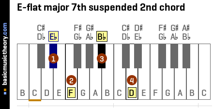 E-flat major 7th suspended 2nd chord