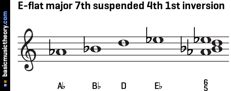E-flat major 7th suspended 4th 1st inversion
