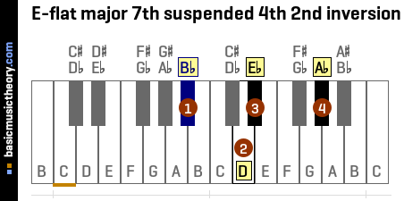 E-flat major 7th suspended 4th 2nd inversion