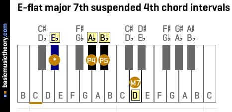 E-flat major 7th suspended 4th chord intervals