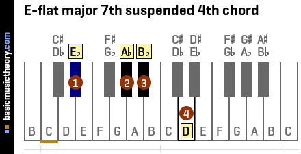 E-flat major 7th suspended 4th chord