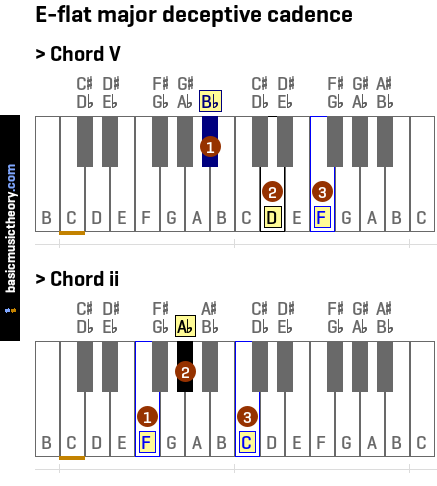 basicmusictheory.com: E-flat major deceptive cadence