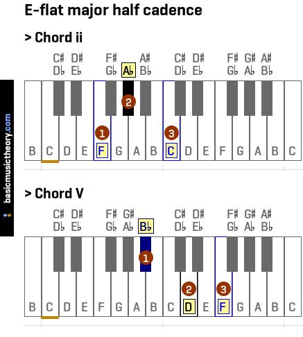 basicmusictheory.com: E-flat major half cadence
