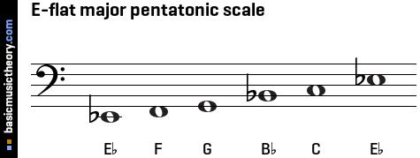 basicmusictheory.com: E-flat major pentatonic scale C Flat Major Scale Bass Clef