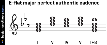 g Major Perfect Cadence E-flat Major Perfect Authentic
