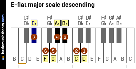 E-flat major scale descending