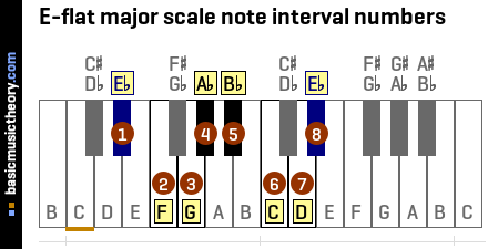 E-flat major scale note interval numbers