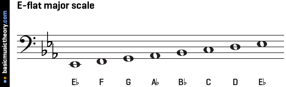 basicmusictheory.com: D-sharp major key signature C Flat Major Scale Bass Clef