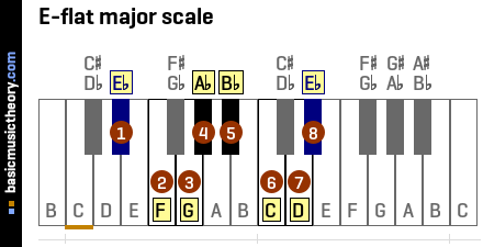 b Flat Major Scale Notes E-flat Major Scale