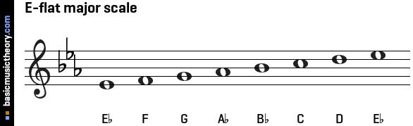 basicmusictheory com: E-flat major scale