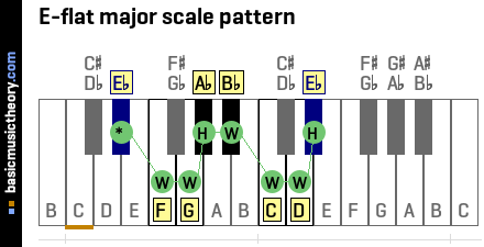E-flat major scale pattern