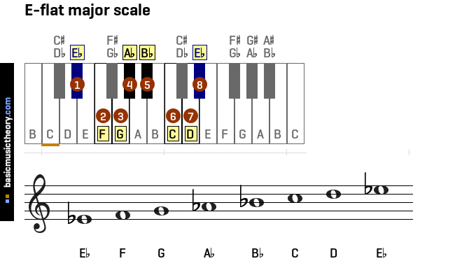 basicmusictheory.com: All major scales on the piano and ...