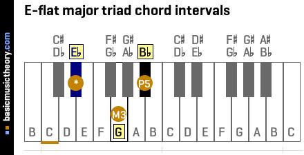 basicmusictheory.com: E-flat major triad chord