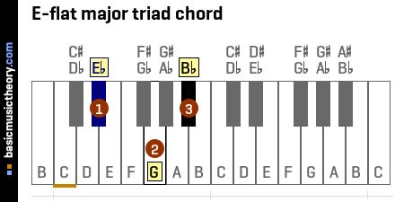 E-flat major triad chord