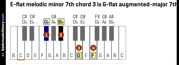 E-flat melodic minor 7th chord 3 is G-flat augmented-major 7th