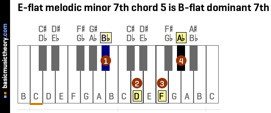 E-flat melodic minor 7th chord 5 is B-flat dominant 7th