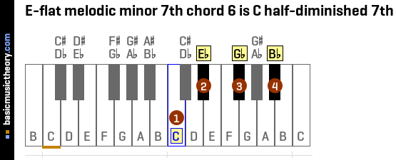 E-flat melodic minor 7th chord 6 is C half-diminished 7th