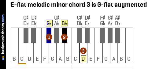 E-flat melodic minor chord 3 is G-flat augmented