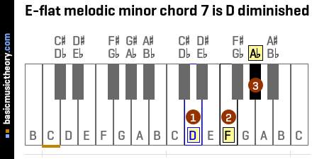 E-flat melodic minor chord 7 is D diminished