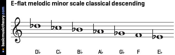 a Flat Melodic Minor E-flat Melodic Minor Scale