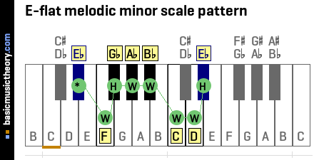 E-flat melodic minor scale pattern
