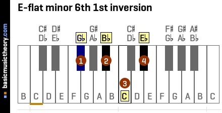 E-flat minor 6th 1st inversion