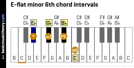 E-flat minor 6th chord intervals