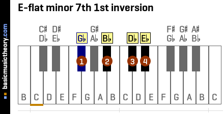 E-flat minor 7th 1st inversion