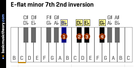 E-flat minor 7th 2nd inversion