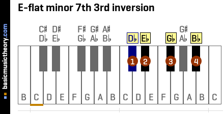 E-flat minor 7th 3rd inversion