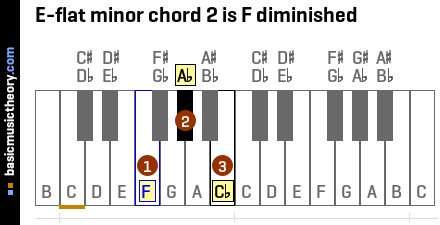 E-flat minor chord 2 is F diminished