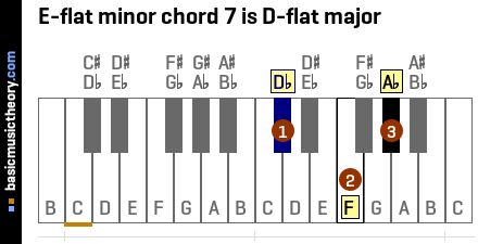 E-flat minor chord 7 is D-flat major