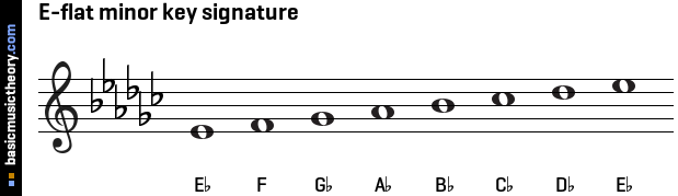 basicmusictheory.com: E-flat natural minor key signature C Flat Major Scale Bass Clef