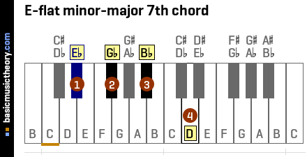 E-flat minor-major 7th chord