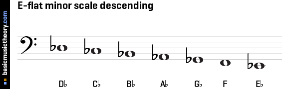 basicmusictheory.com: E-flat natural minor scale