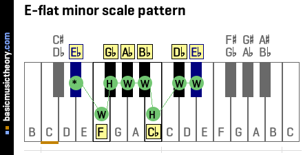 E-flat minor scale pattern