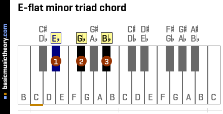 E-flat minor triad chord