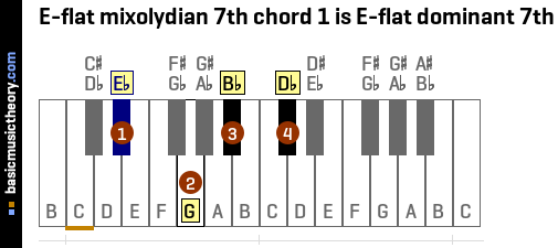 E-flat mixolydian 7th chord 1 is E-flat dominant 7th