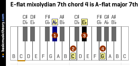 E-flat mixolydian 7th chord 4 is A-flat major 7th