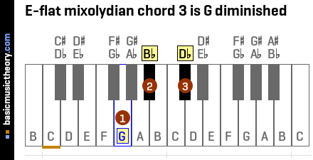 E-flat mixolydian chord 3 is G diminished