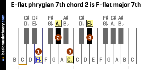 E-flat phrygian 7th chord 2 is F-flat major 7th